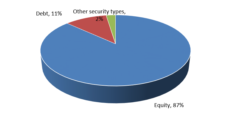 private-capital_offerings-by-security-types