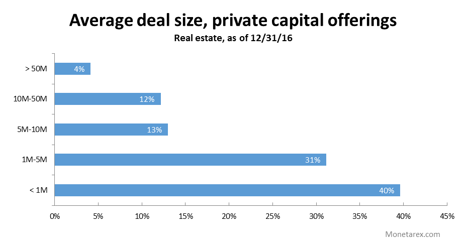 average-deal-size